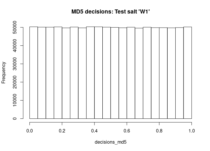 Histogram of A/B test decisions generated from an MD5 hashing function