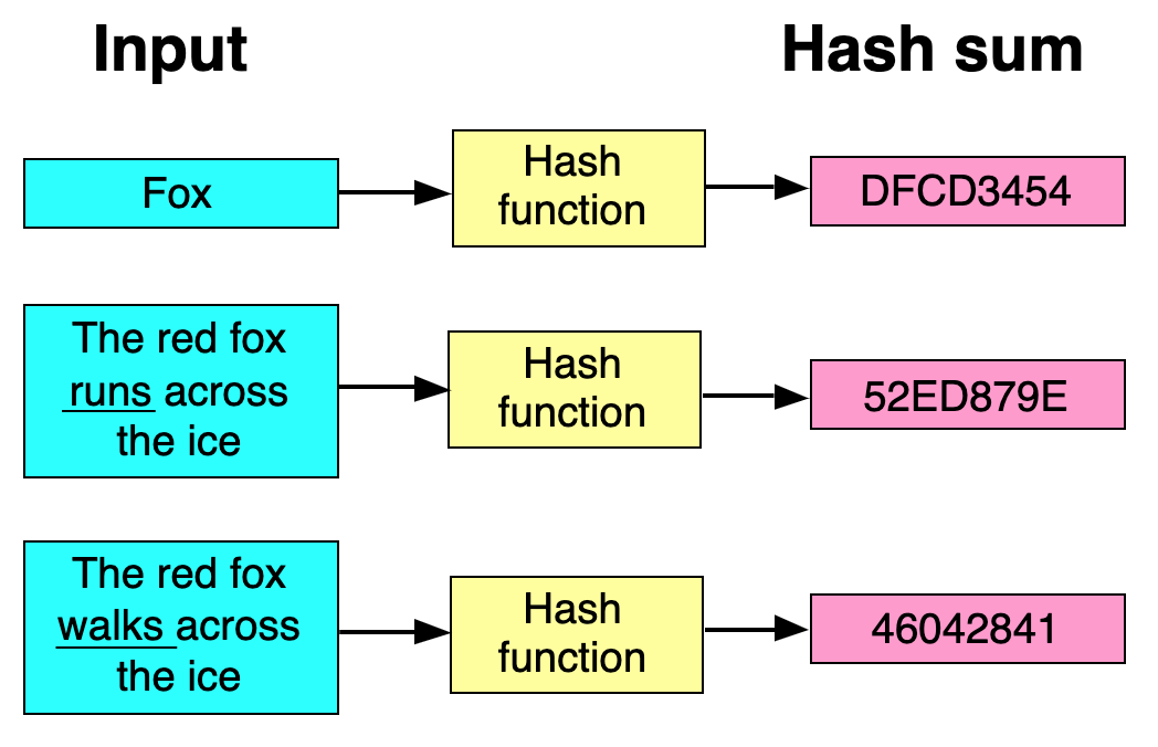 Examples of how hash functions are used in A/B split testing
