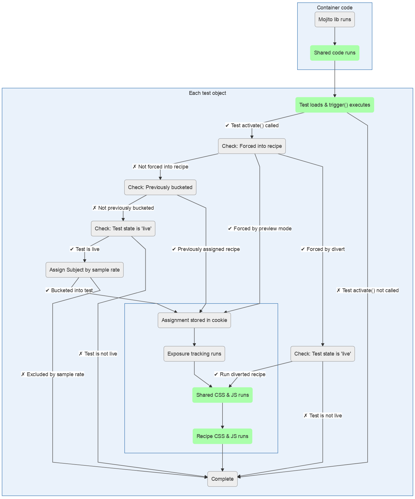 Mojito JS Delivery split test activation and order of execution flowchart.